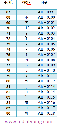 hindi alt code devlys